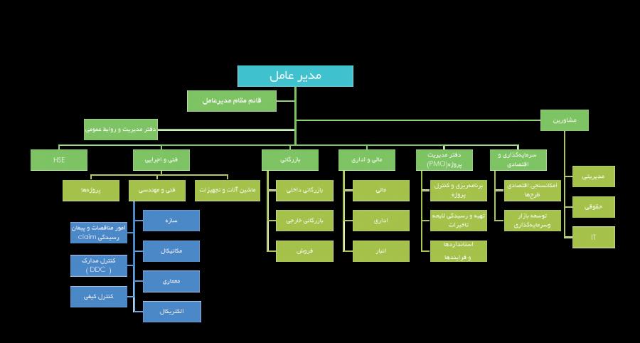 ساختار سازمانی